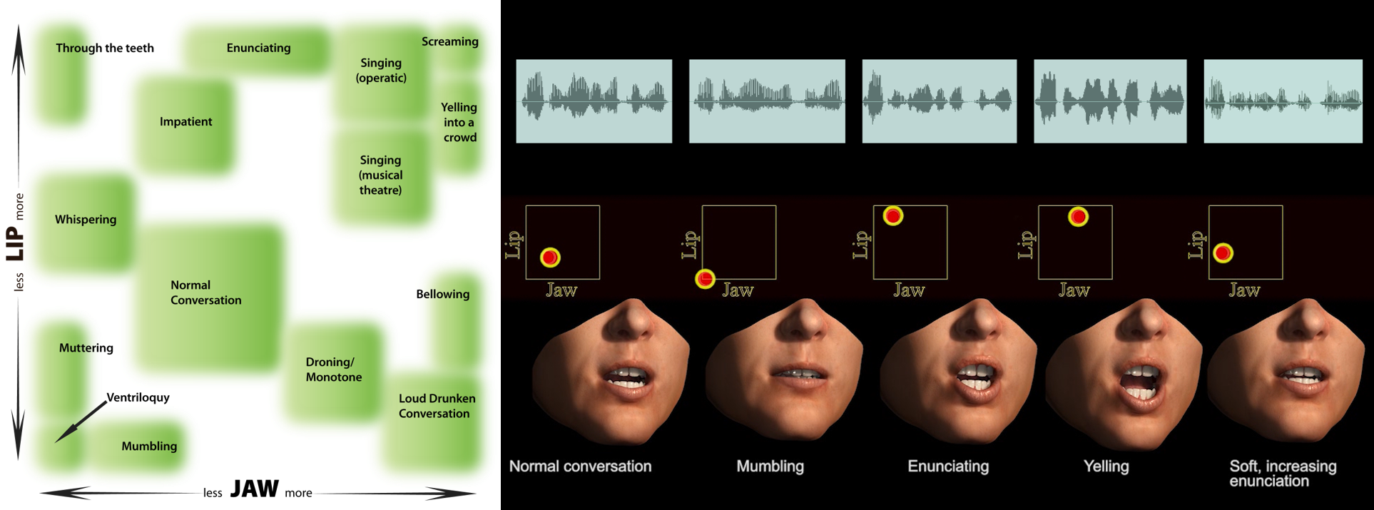 JALI - animation tools for expressive speech
